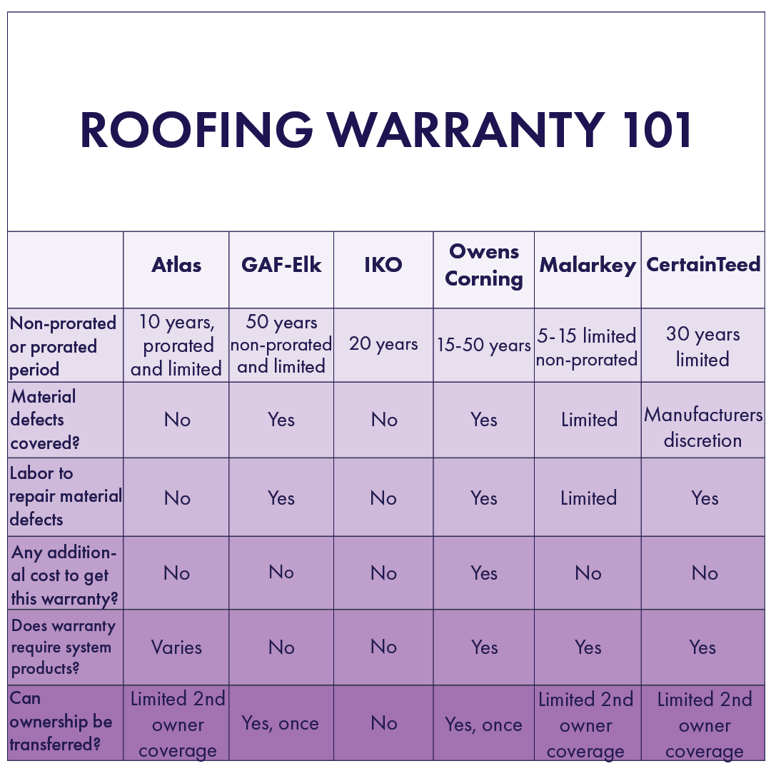 Warranty Comparisons Of Common Roofing Manufacturers