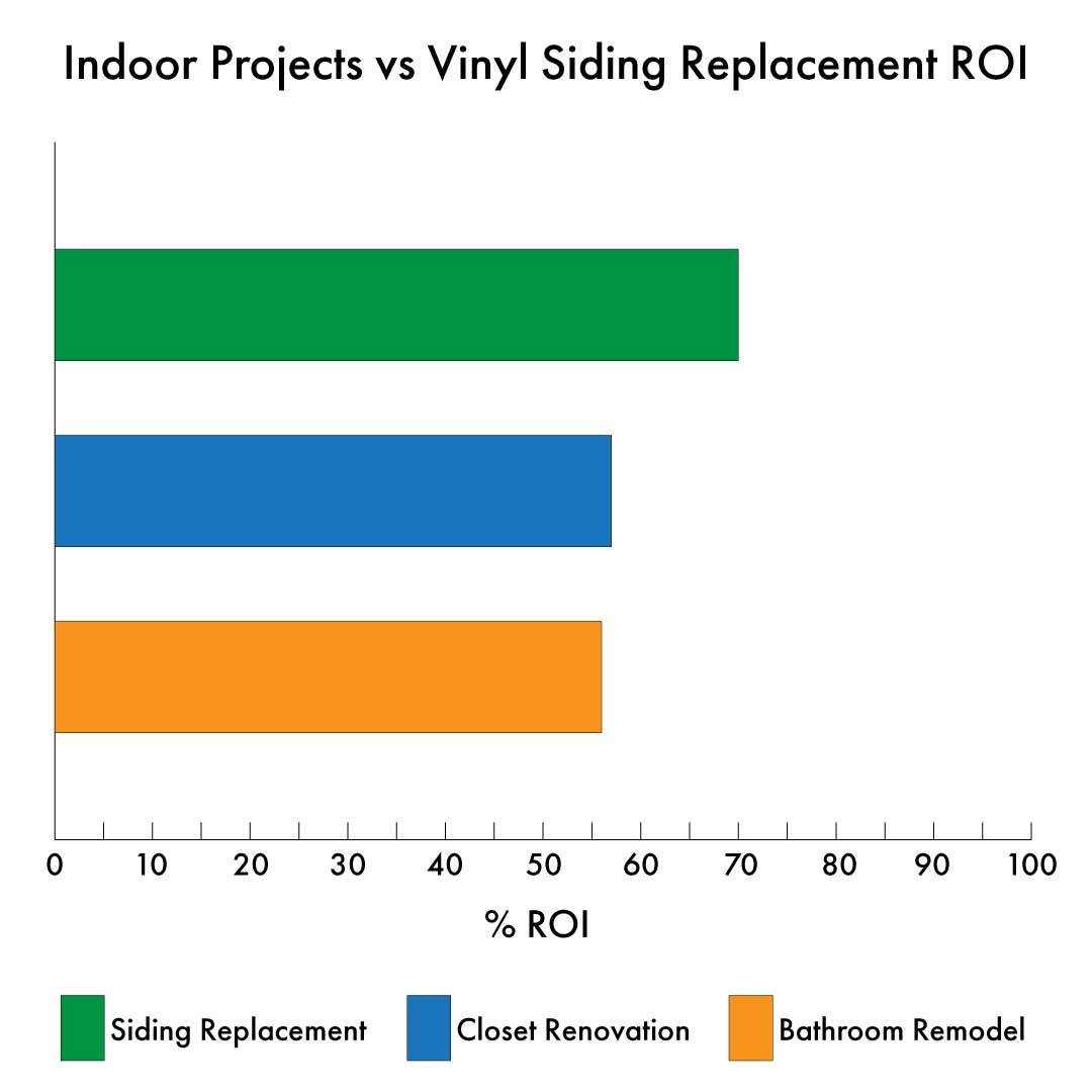 Vinyl siding has one of the highest returns on investment of any home improvement project
