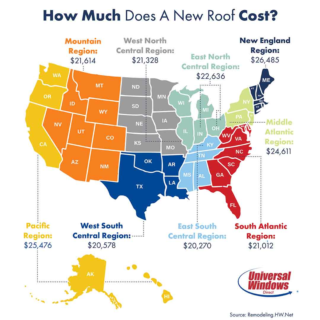 Roof replacement costs can vary significantly based on where you live