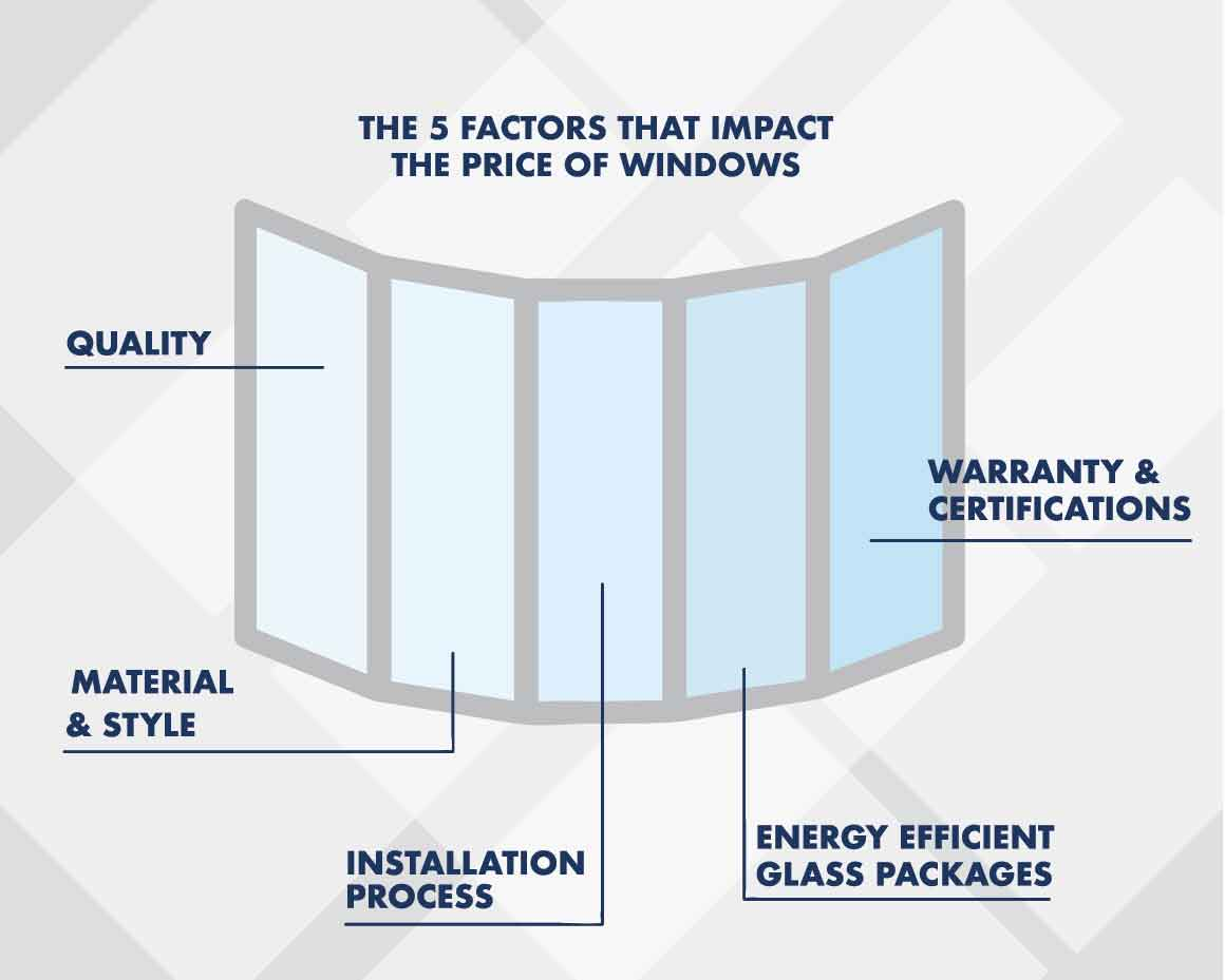 The Top 5 Factors That Impact the Price of Replacement Windows