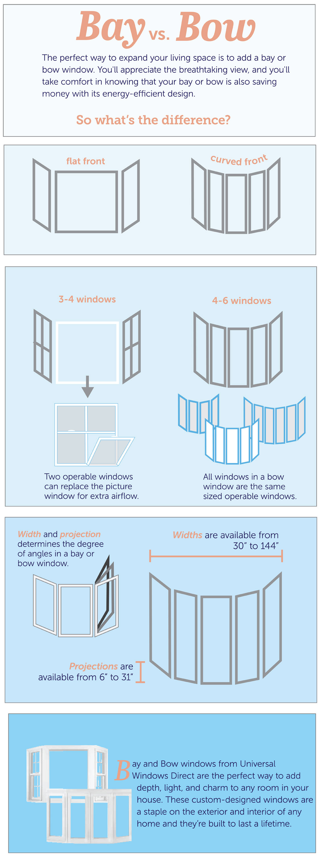 The differences between bay windows and bow windows.