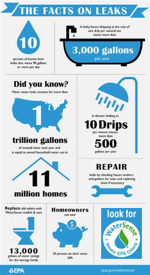 household leaks infographic