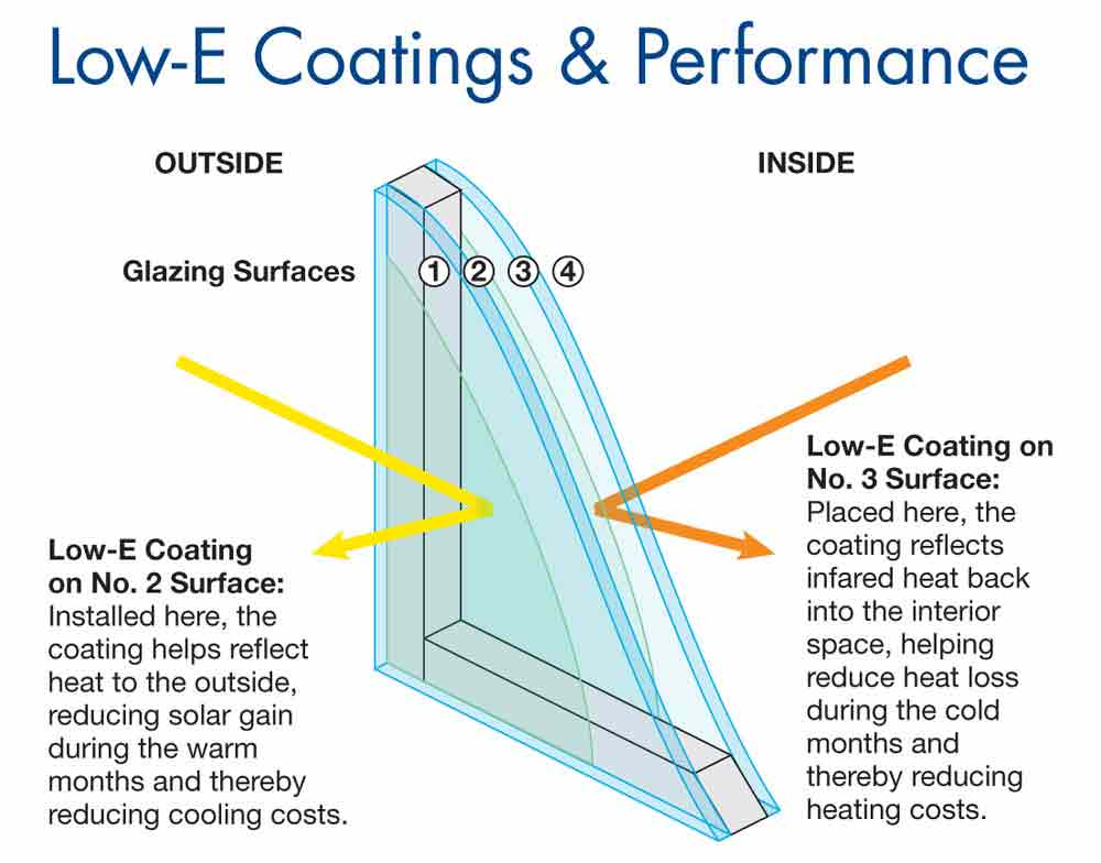 energy efficient windows cost glazing krypton is the second type of popular energy efficient gases and its denser than argon typically used in triple pane windows costs more how much do double hung windows cost