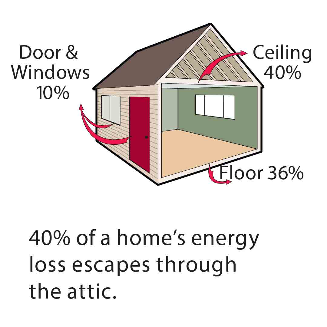 40% of Home's Energy Loss is Through Attic