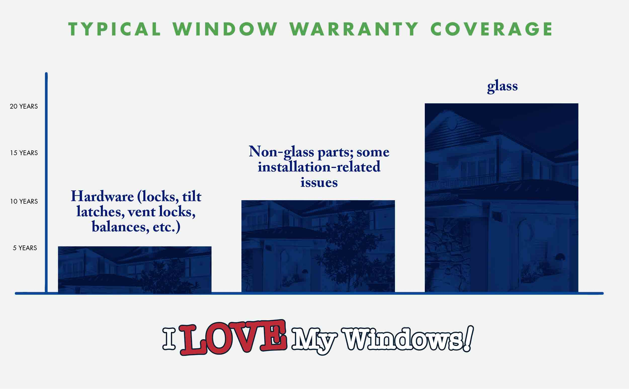 Typical warranty cover on replacement window materials