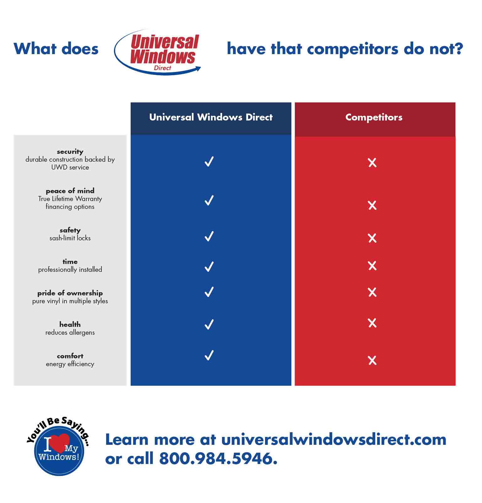 Universal Windows Direct Warranty Comparison